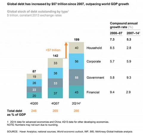 Global-Debt-Growth2