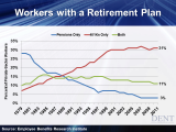 workers-with-a-retirement-plan