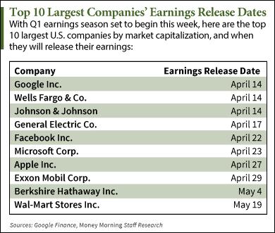 4-6-15-stock-earnings-calendar