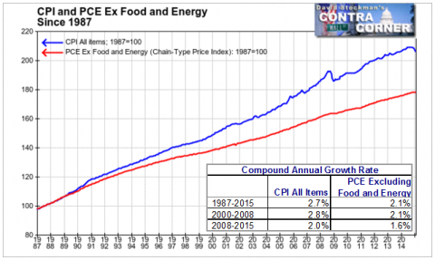 CPI vs. PCE - Click to enlarge