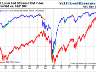 St. Louis Stress Index Inverted - Click to enlarge