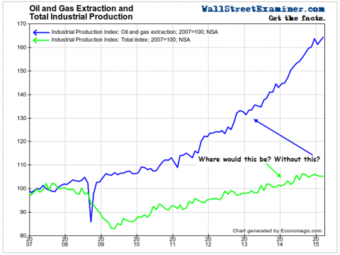 Where Would We Be Without Oil and Gas Boom? Click to enlarge