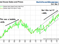 New Home Sales Price Bubble- Click to enlarge