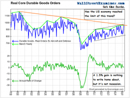 Real Core Durable Goods- Click to enlarge