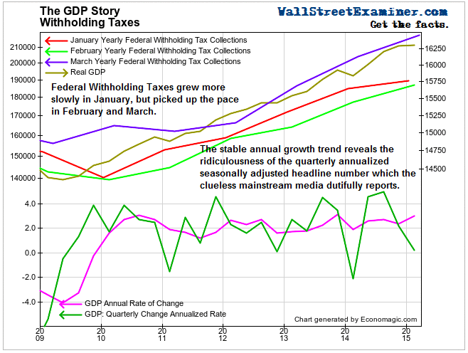 Real GDP and Federal Withholding Taxes - Click to enlarge