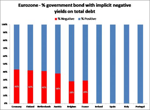 Figure 2 - negative yields in the Eurozone
