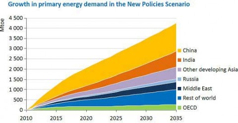 Growth-in-Energy-demand-graph