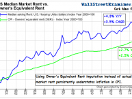 Owners Equivalent Rent vs. Market Rent- Click to enlarge