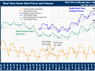 Home Sale Prices and Volume- Click to enlarge