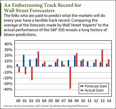 Wall-Street-Track-Record-chart
