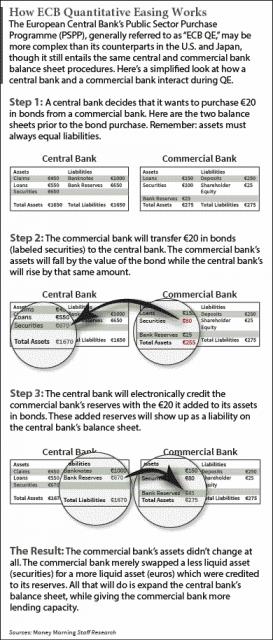 how-european-central-bank-qe-qorks-smaller