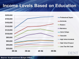 income-levels-based-on-education