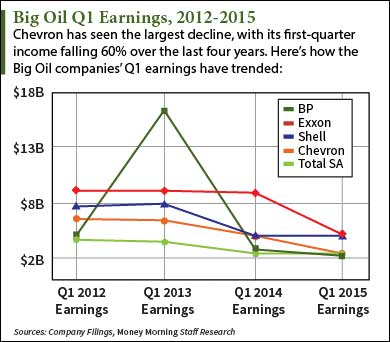 Big-Oil-Q1-Earnings