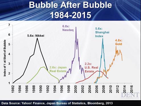 Bubble-After-Bubble-1984-2015