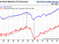 The Stock Market Is The Economy- Click to enlarge