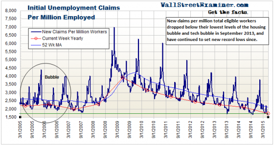 Record Low Claims Per Million Workers- Click to enlarge