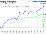 Actual Rent Vs OER- Click to enlarge