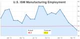 Employment Index ISM manufacturing PMI