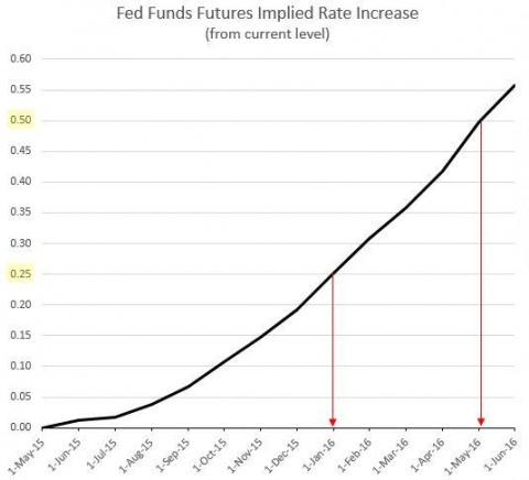 Fed liftoff rate hike expectations