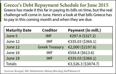 Greece-Debt-repayment-schedule