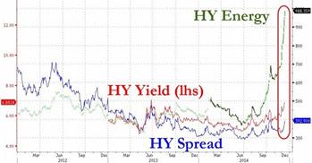 HY-oil-chart