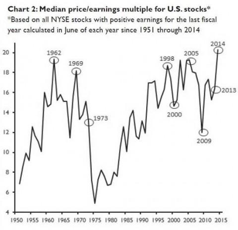 Median-Price-US-Stocks
