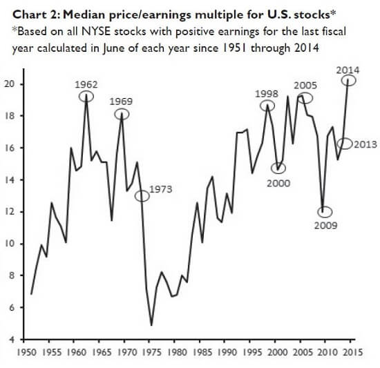 Median-Price-US-Stocks