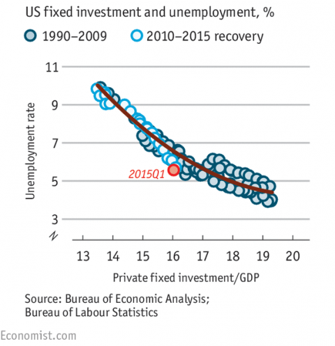 US fixed investment vs unemployment from Economist
