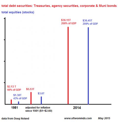 bonds-equities1981-2014