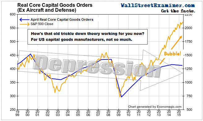 Real Core Capital Goods Orders- Click to enlarge