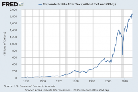 corp-profits2-5-15