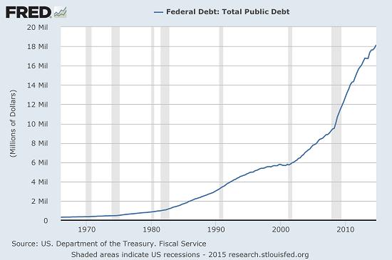 federal-debt5-15