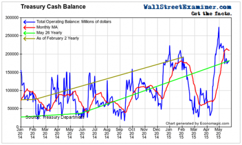 Treasury Cash Balance- Click to learn more