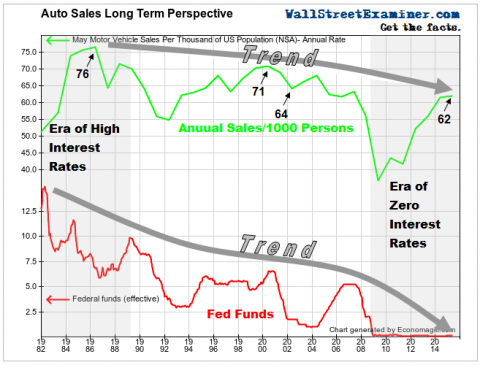 The Auto Sales Perspective They're Not Giving You- Click to enlarge