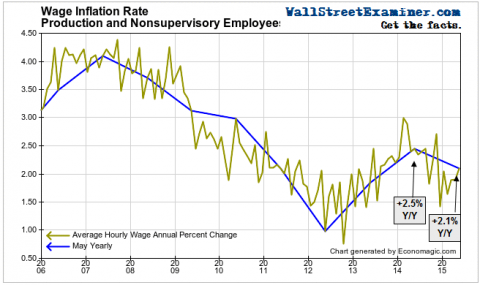 Wage Gains Have Been Slow- Click to enlarge