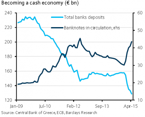 Greece becoming cash economy