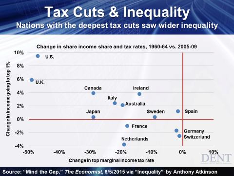 Tax-Cuts-and-Inequality