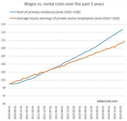 Wages vs rent