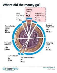 greek-bailout-uses-2_0