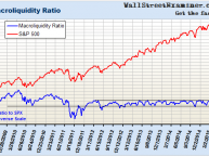 Macroliquidity Ratio- Click to enlarge