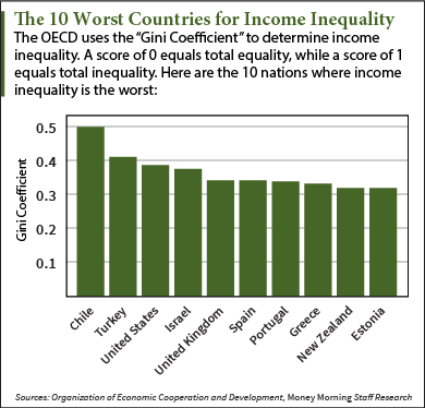 wealth-gap