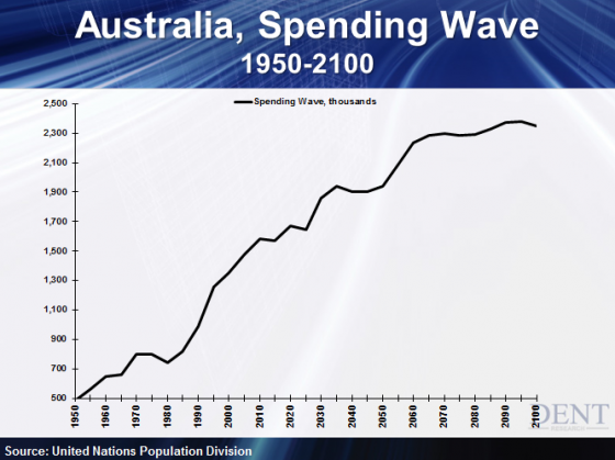 Australia-Spending-Wave-and-Demographic-Trends-1950-to-2100