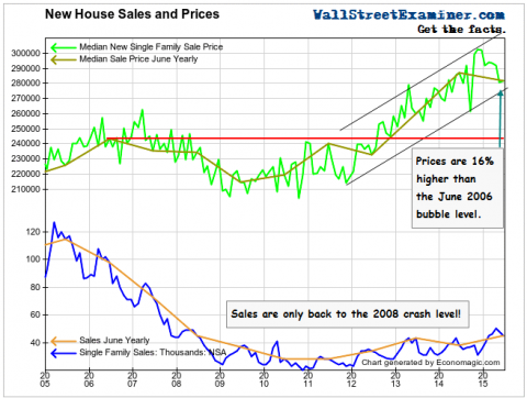 New Home Sales and Prices- Click to enlarge