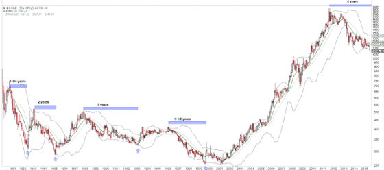 Gold bear markets