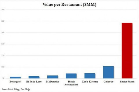 Value-per-Restaurant-graph