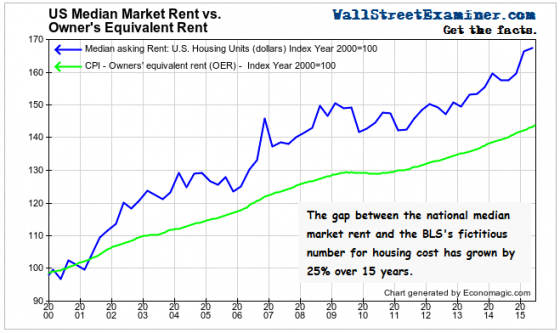 Actual Rent Versus Owner's Equivalent Rent- Click to enlarge