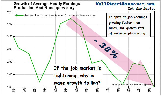 Average Hourly Earnings Growth- Click to enlarge