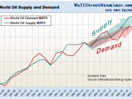 World Total Oil Supply and Demand- Click to enlarge