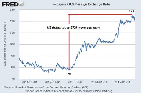 yen-USD7-15
