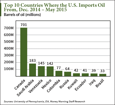 Image result for where the us gets oil